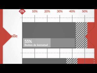 Verslag Werkconferentie Regio Zwolle